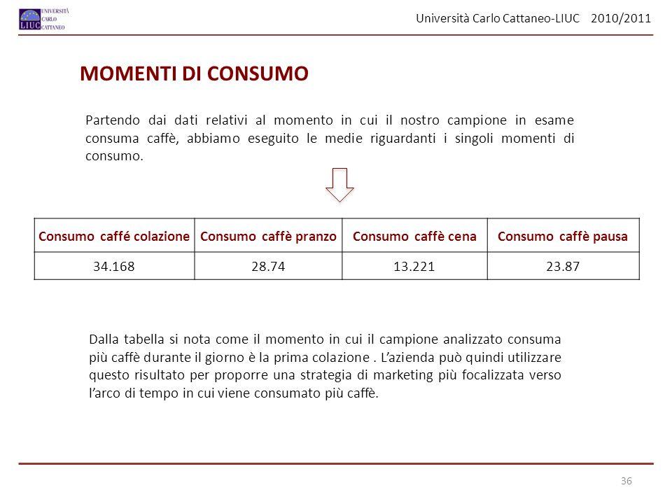Università Carlo Cattaneo-LIUC 2010/2011 Partendo dai dati relativi al momento in cui il nostro campione in esame consuma caffè, abbiamo eseguito le m