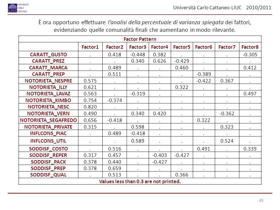 Università Carlo Cattaneo-LIUC 2010/2011 49 Factor Pattern Factor1Factor2Factor3Factor4Factor5Factor6Factor7Factor8 CARATT_GUSTO.0.418-0.4480.382...-0
