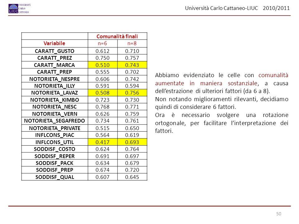 Università Carlo Cattaneo-LIUC 2010/2011 50 Comunalità finali Variabilen=6n=8 CARATT_GUSTO0.6120.710 CARATT_PREZ0.7500.757 CARATT_MARCA0.5100.743 CARA