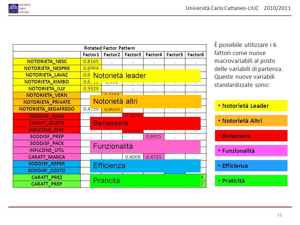 Università Carlo Cattaneo-LIUC 2010/2011 52 Rotated Factor Pattern Factor1Factor2Factor3Factor4Factor5Factor6 NOTORIETA_NESC0.8165..... NOTORIETA_NESP
