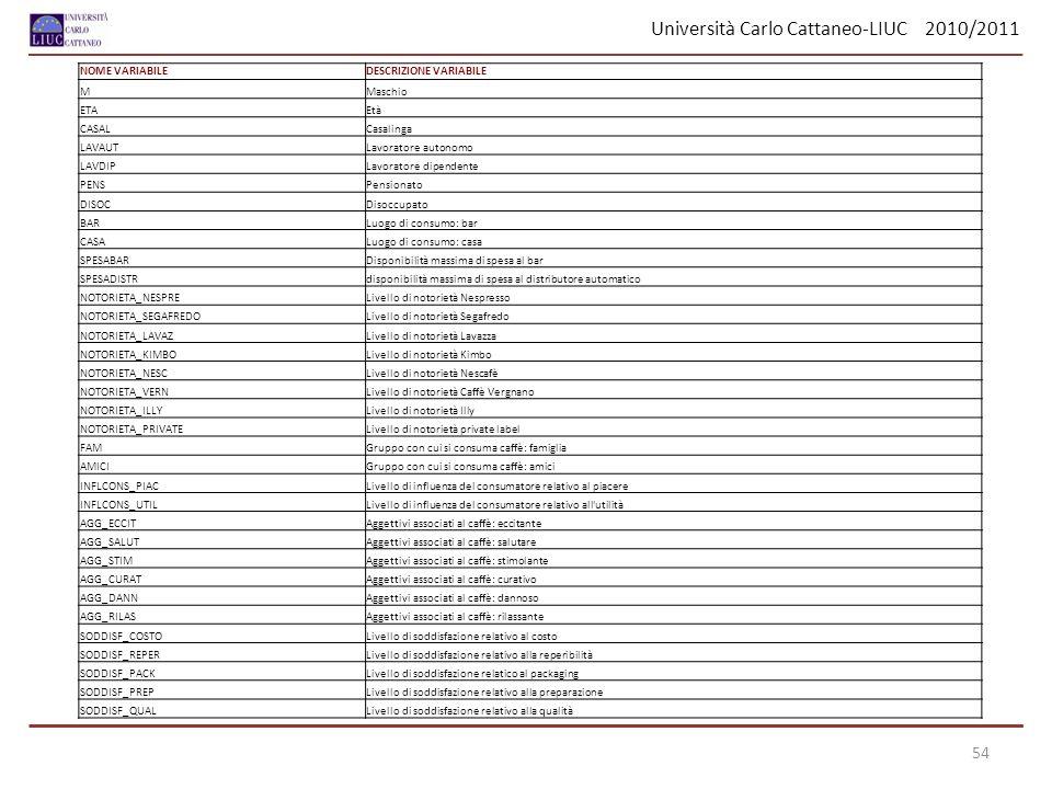 Università Carlo Cattaneo-LIUC 2010/2011 54 NOME VARIABILEDESCRIZIONE VARIABILE MMaschio ETAEtà CASALCasalinga LAVAUTLavoratore autonomo LAVDIPLavorat