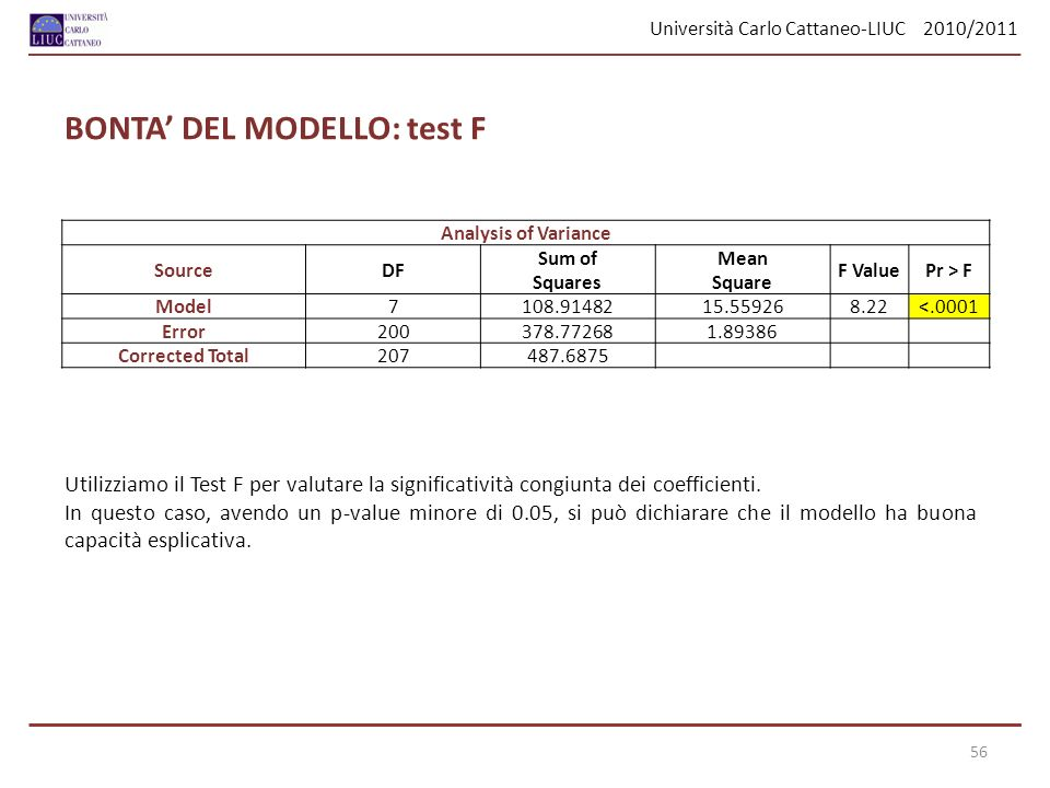 Università Carlo Cattaneo-LIUC 2010/2011 56 Analysis of Variance SourceDF Sum ofMean F ValuePr > F SquaresSquare Model7108.9148215.559268.22<.0001 Err