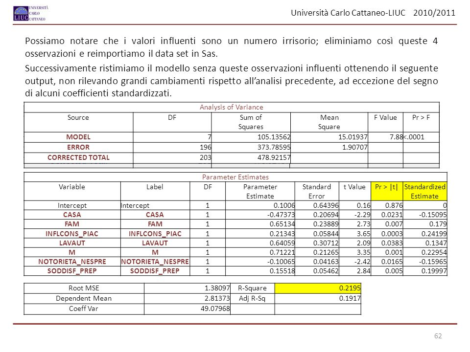 Università Carlo Cattaneo-LIUC 2010/2011 62 Possiamo notare che i valori influenti sono un numero irrisorio; eliminiamo così queste 4 osservazioni e r