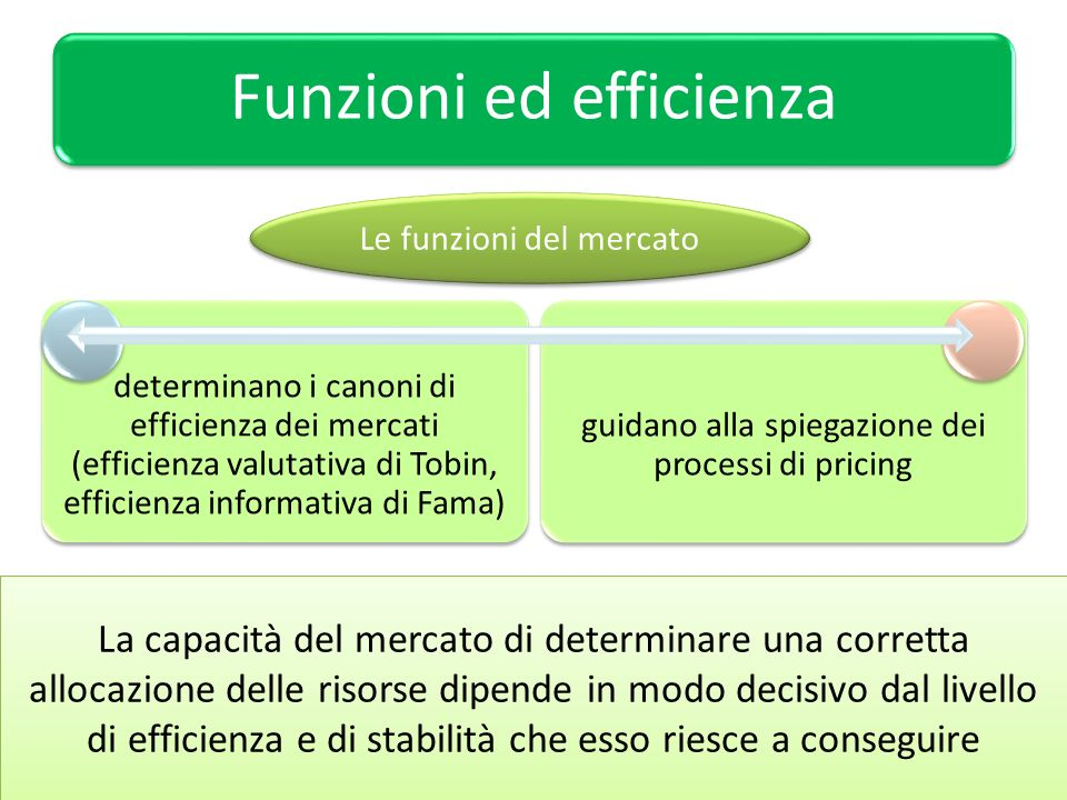 Funzioni ed efficienza determinano i canoni di efficienza dei mercati (efficienza valutativa di Tobin, efficienza informativa di Fama) guidano alla sp