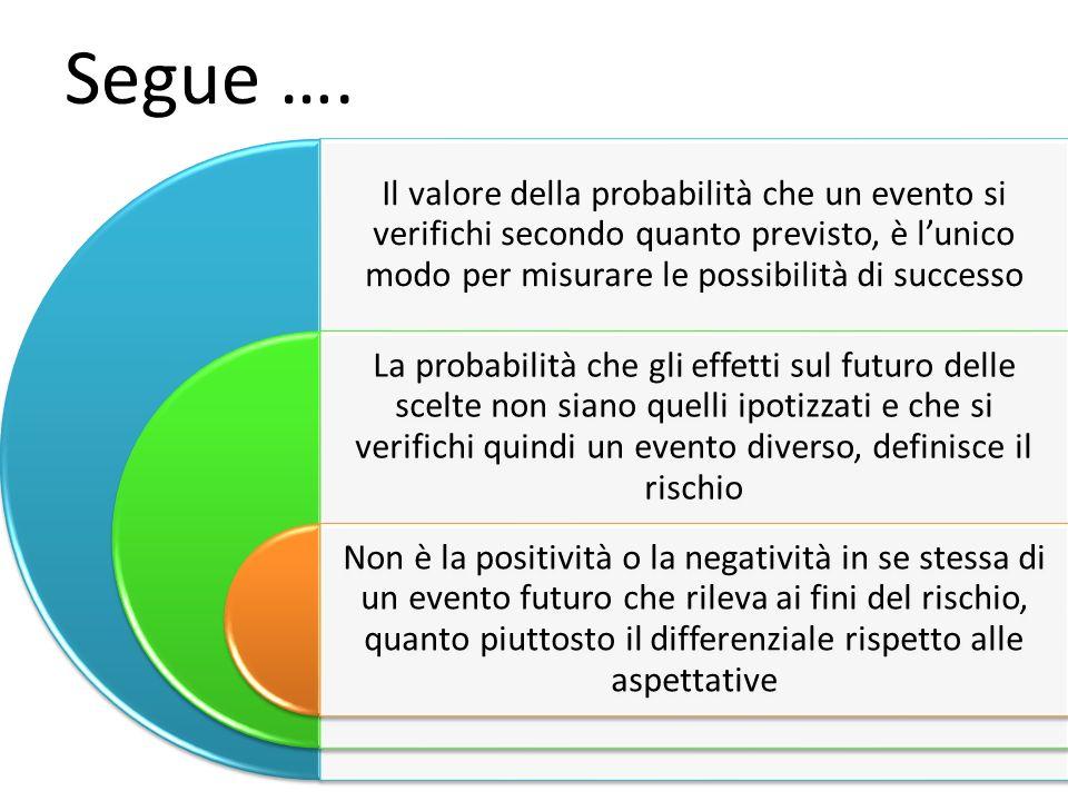 Segue …. Il valore della probabilità che un evento si verifichi secondo quanto previsto, è lunico modo per misurare le possibilità di successo La prob