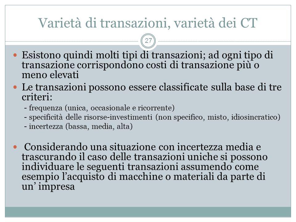 Varietà di transazioni, varietà dei CT Esistono quindi molti tipi di transazioni; ad ogni tipo di transazione corrispondono costi di transazione più o