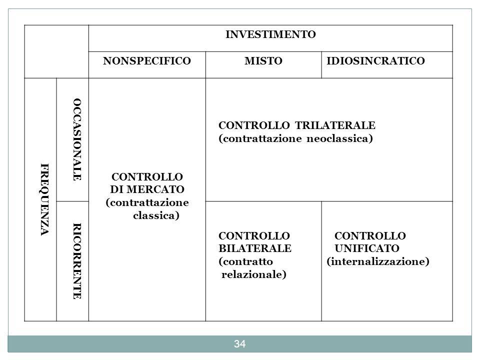 INVESTIMENTO NONSPECIFICOMISTOIDIOSINCRATICO FREQUENZA OCCASIONALE CONTROLLO DI MERCATO (contrattazione classica) CONTROLLO TRILATERALE (contrattazion
