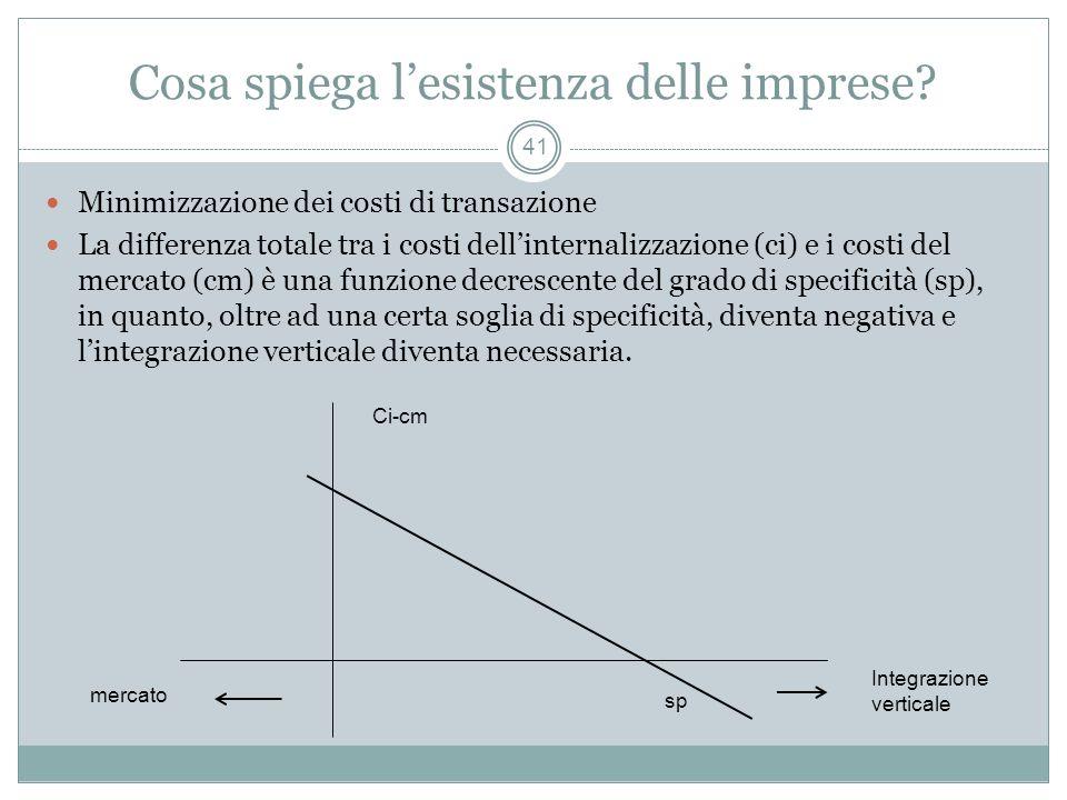 Cosa spiega lesistenza delle imprese? Minimizzazione dei costi di transazione La differenza totale tra i costi dellinternalizzazione (ci) e i costi de