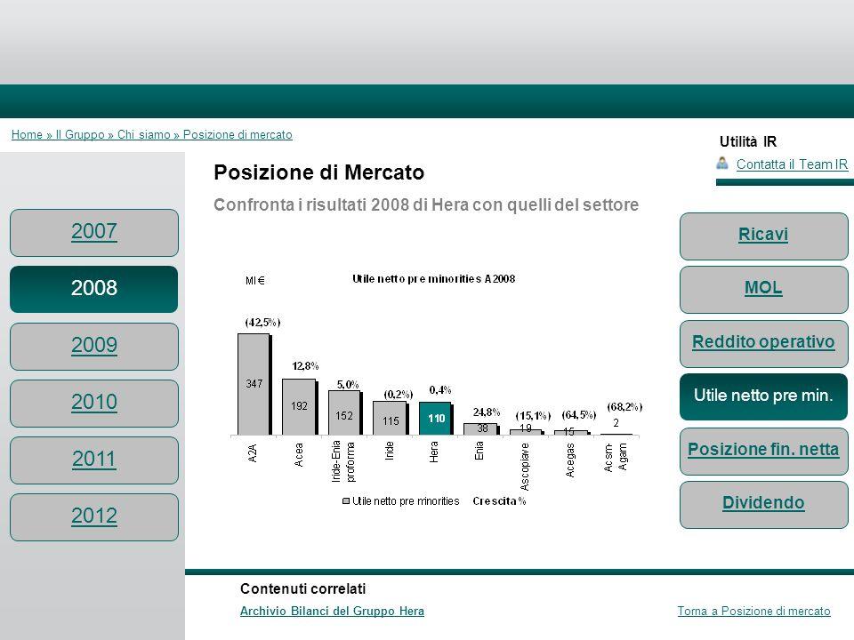 Utilità IR Posizione di Mercato Confronta i risultati 2008 di Hera con quelli del settore Contatta il Team IR Contenuti correlati Archivio Bilanci del