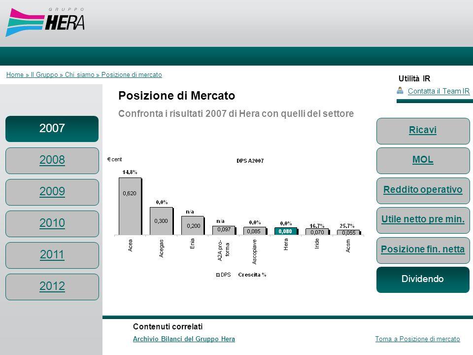 Utilità IR Posizione di Mercato Confronta i risultati 2007 di Hera con quelli del settore Contatta il Team IR Contenuti correlati Archivio Bilanci del