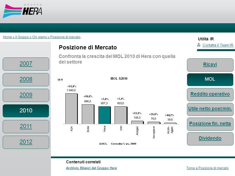 Utilità IR Posizione di Mercato Confronta la crescita del MOL 2010 di Hera con quella del settore Contatta il Team IR Contenuti correlati Archivio Bil