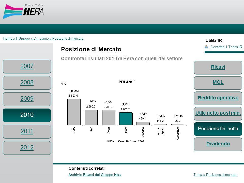Utilità IR Posizione di Mercato Confronta i risultati 2010 di Hera con quelli del settore Contatta il Team IR Contenuti correlati Archivio Bilanci del