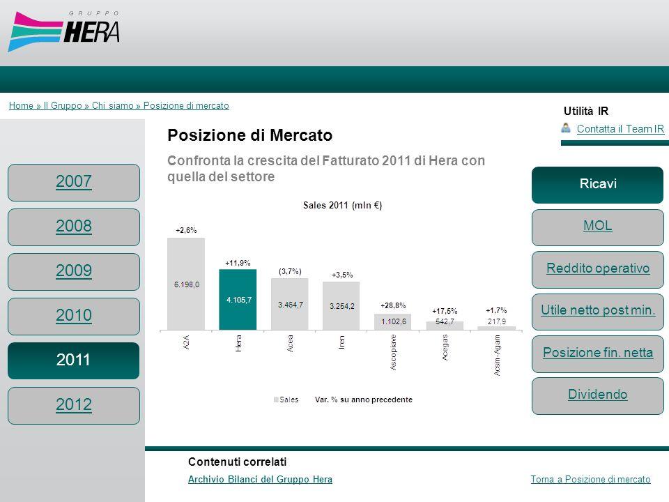 Utilità IR Contatta il Team IR Contenuti correlati Archivio Bilanci del Gruppo Hera Torna a Posizione di mercato Posizione di Mercato Confronta la cre