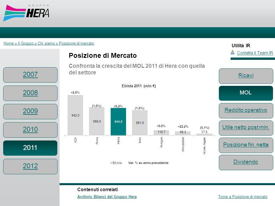 Utilità IR Posizione di Mercato Confronta la crescita del MOL 2011 di Hera con quella del settore Contatta il Team IR Contenuti correlati Archivio Bil