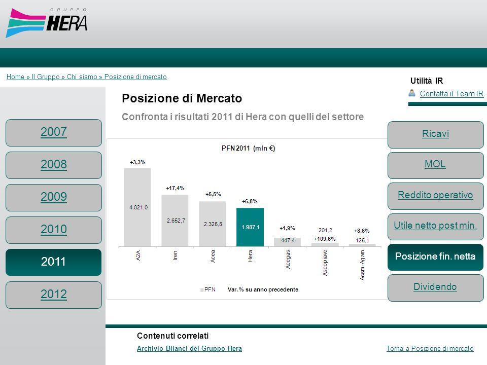 Utilità IR Posizione di Mercato Confronta i risultati 2011 di Hera con quelli del settore Contatta il Team IR Contenuti correlati Archivio Bilanci del
