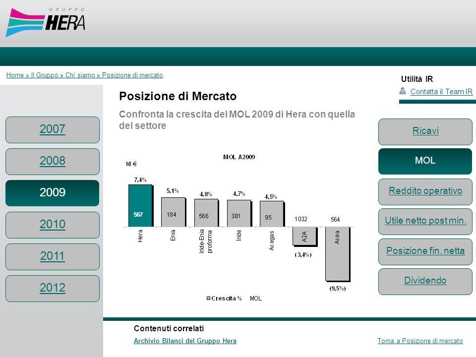 Utilità IR Posizione di Mercato Confronta la crescita del MOL 2009 di Hera con quella del settore Contatta il Team IR Contenuti correlati Archivio Bil