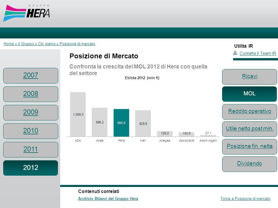 Utilità IR Posizione di Mercato Confronta la crescita del MOL 2012 di Hera con quella del settore Contatta il Team IR Contenuti correlati Archivio Bil
