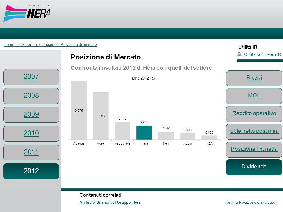 Utilità IR Posizione di Mercato Confronta i risultati 2012 di Hera con quelli del settore Contatta il Team IR Contenuti correlati Archivio Bilanci del