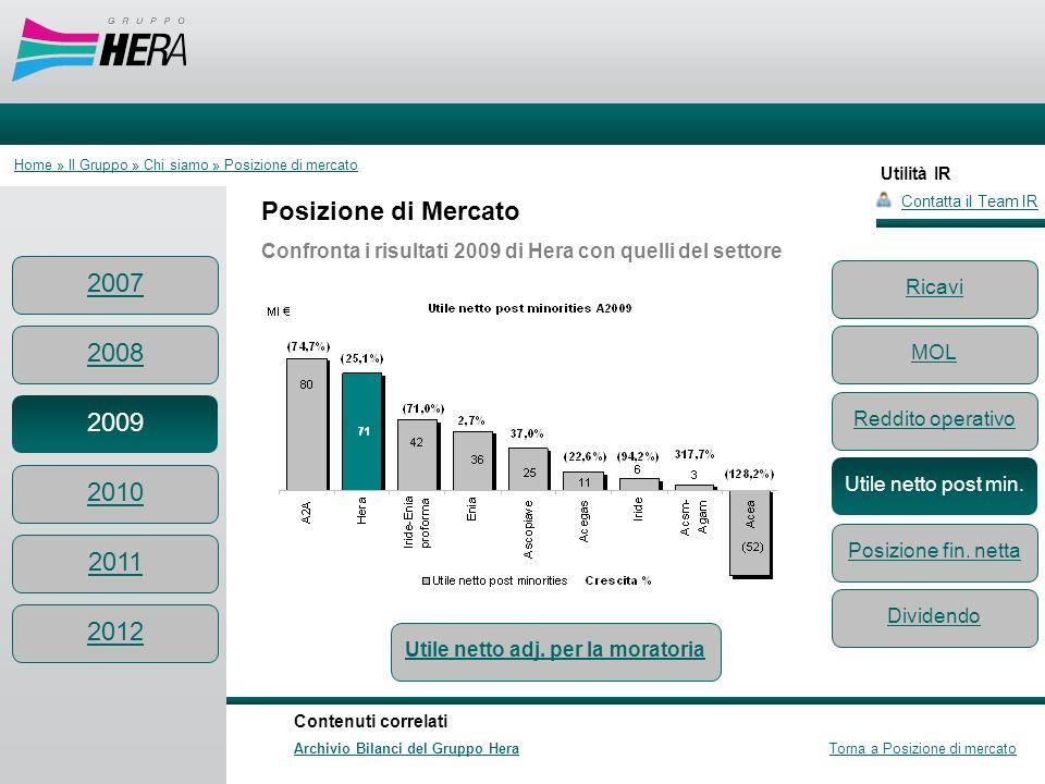 Utilità IR Posizione di Mercato Confronta i risultati 2009 di Hera con quelli del settore Contatta il Team IR Contenuti correlati Archivio Bilanci del