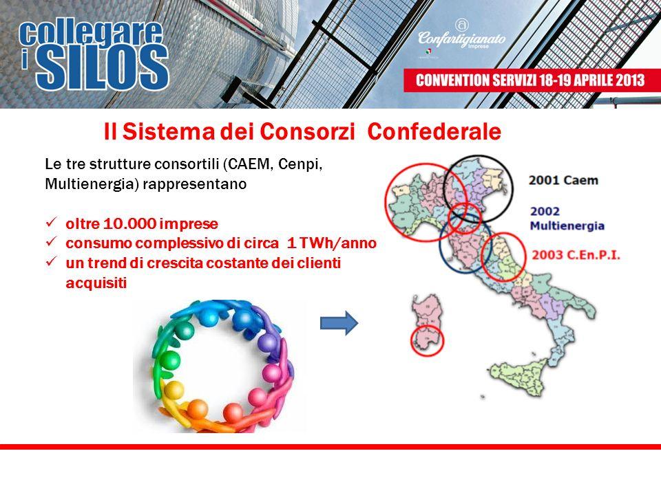 Il Sistema dei Consorzi Confederale Le tre strutture consortili (CAEM, Cenpi, Multienergia) rappresentano oltre 10.000 imprese consumo complessivo di
