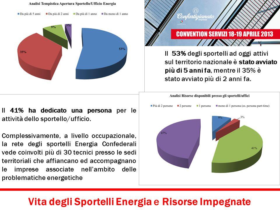 Vita degli Sportelli Energia e Risorse Impegnate Il 53% degli sportelli ad oggi attivi sul territorio nazionale è stato avviato più di 5 anni fa, ment