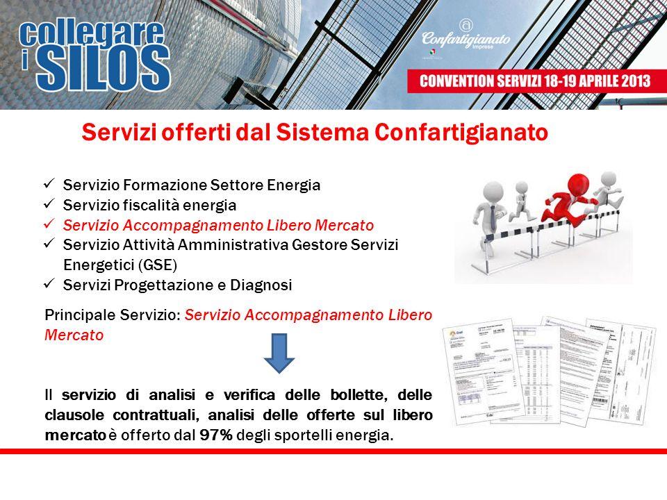 Servizio Formazione Settore Energia Servizio fiscalità energia Servizio Accompagnamento Libero Mercato Servizio Attività Amministrativa Gestore Serviz