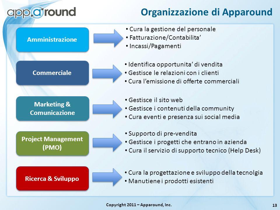 13 Copyright 2011 – Apparound, Inc. Commerciale Amministrazione Project Management (PMO) Project Management (PMO) Ricerca & Sviluppo Cura la gestione