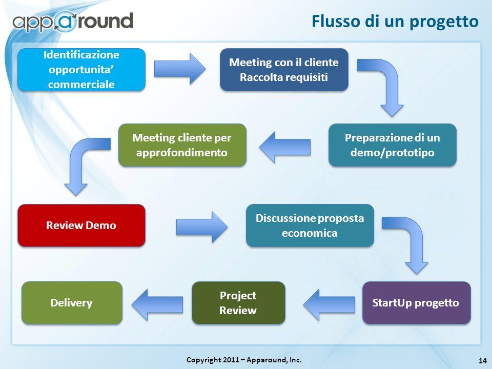 14 Flusso di un progetto Copyright 2011 – Apparound, Inc. Meeting con il cliente Raccolta requisiti Meeting con il cliente Raccolta requisiti Identifi