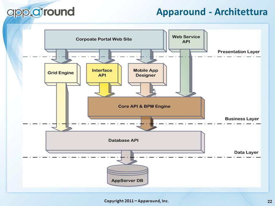 22 Apparound - Architettura Copyright 2011 – Apparound, Inc.