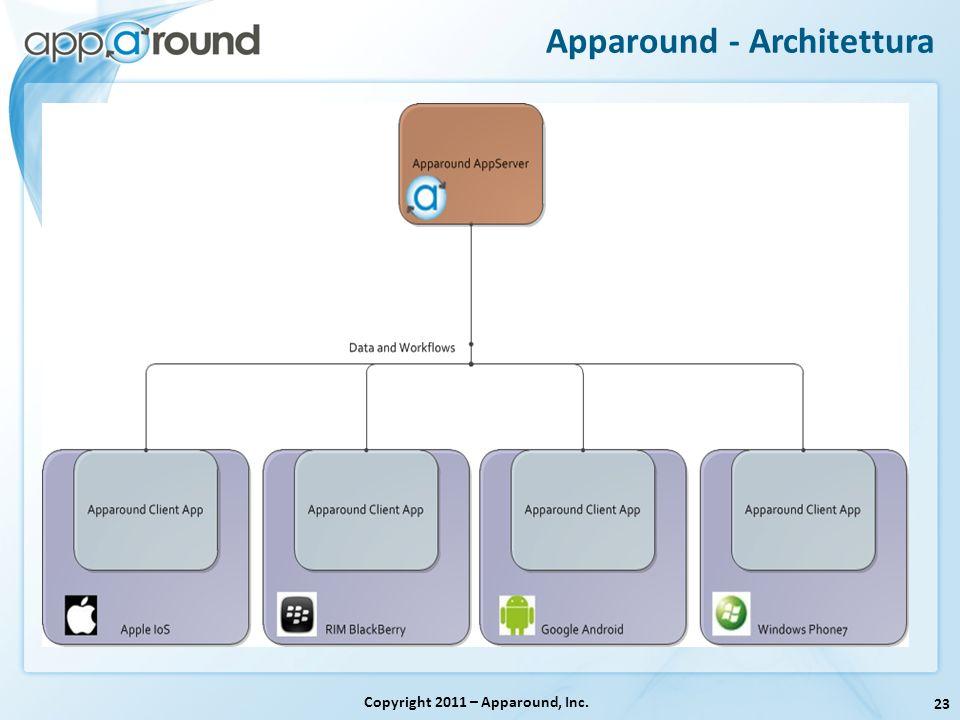 23 Apparound - Architettura Copyright 2011 – Apparound, Inc.
