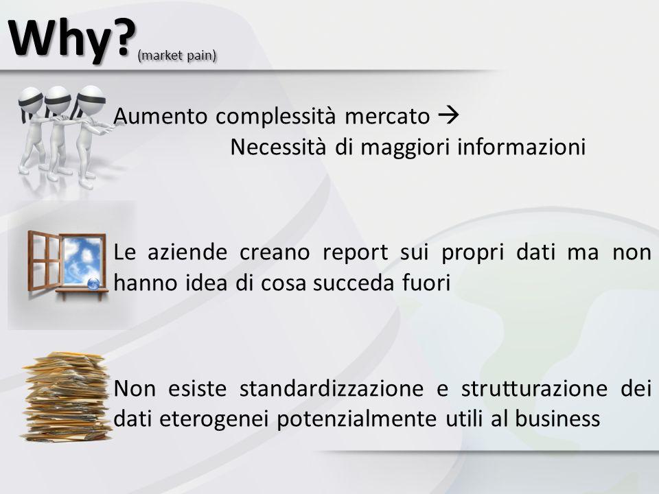 Why? (market pain) Aumento complessità mercato Necessità di maggiori informazioni Le aziende creano report sui propri dati ma non hanno idea di cosa s