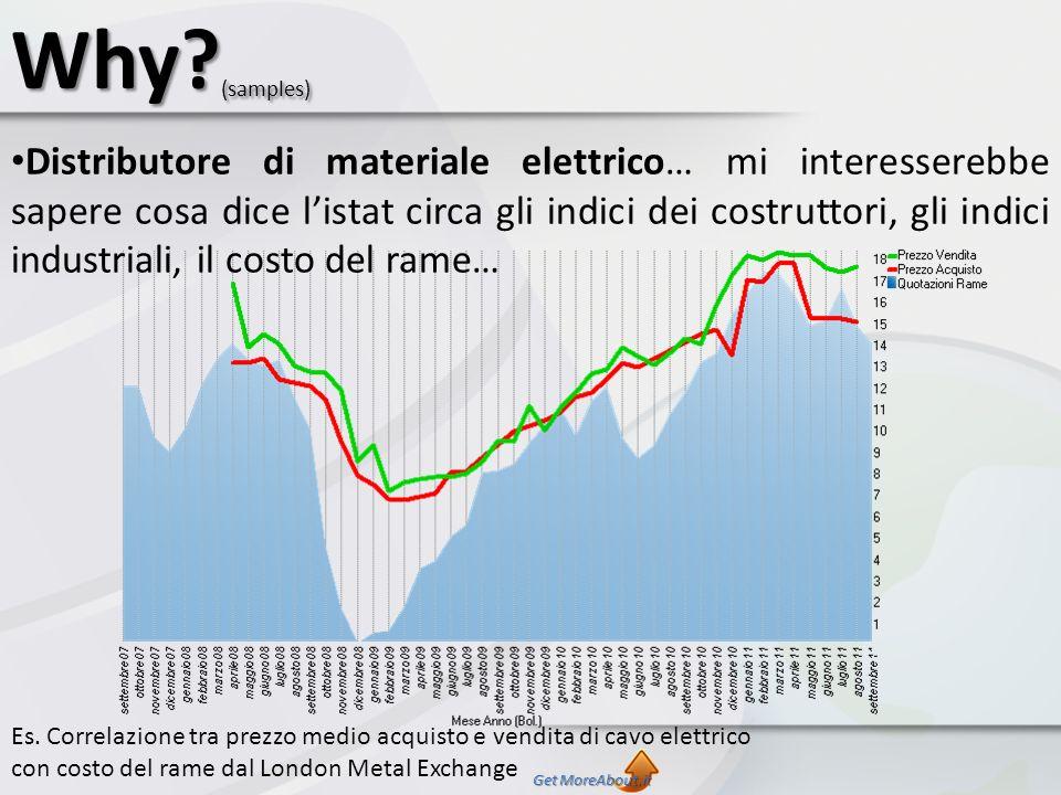 Why? (samples) Es. Correlazione tra prezzo medio acquisto e vendita di cavo elettrico con costo del rame dal London Metal Exchange Distributore di mat