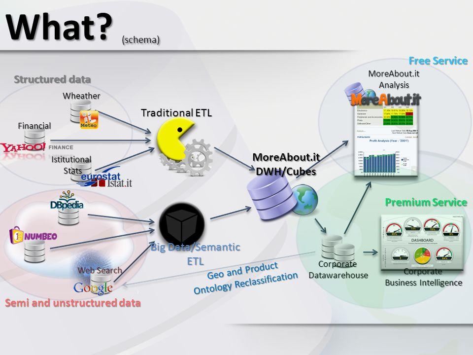 Come far confluire dati diversi in una struttura standard.