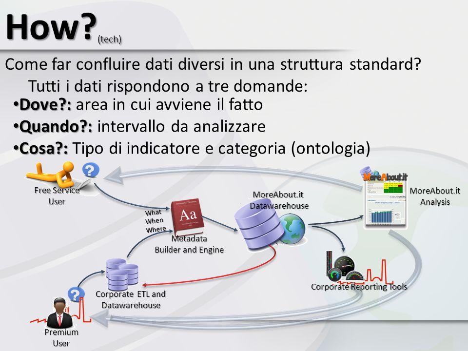 Come far confluire dati diversi in una struttura standard? Tutti i dati rispondono a tre domande: How? (tech) Metadata Builder and Engine Premium User