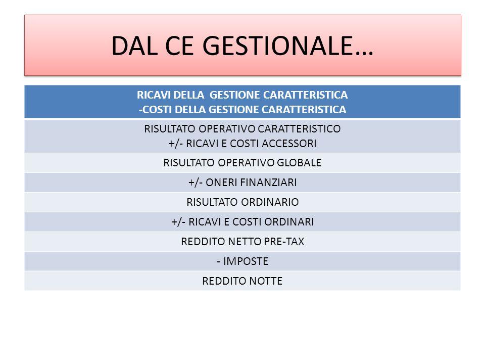 DAL CE GESTIONALE… RICAVI DELLA GESTIONE CARATTERISTICA -COSTI DELLA GESTIONE CARATTERISTICA RISULTATO OPERATIVO CARATTERISTICO +/- RICAVI E COSTI ACCESSORI RISULTATO OPERATIVO GLOBALE +/- ONERI FINANZIARI RISULTATO ORDINARIO +/- RICAVI E COSTI ORDINARI REDDITO NETTO PRE-TAX - IMPOSTE REDDITO NOTTE