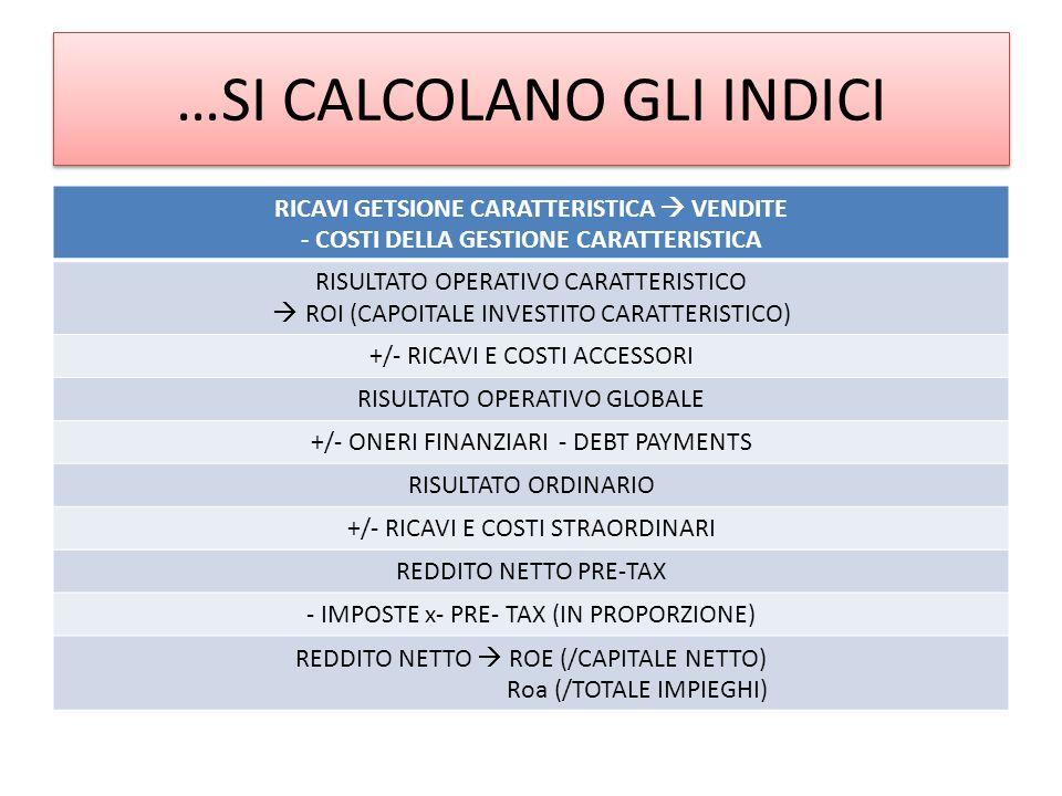…SI CALCOLANO GLI INDICI RICAVI GETSIONE CARATTERISTICA VENDITE - COSTI DELLA GESTIONE CARATTERISTICA RISULTATO OPERATIVO CARATTERISTICO ROI (CAPOITALE INVESTITO CARATTERISTICO) +/- RICAVI E COSTI ACCESSORI RISULTATO OPERATIVO GLOBALE +/- ONERI FINANZIARI - DEBT PAYMENTS RISULTATO ORDINARIO +/- RICAVI E COSTI STRAORDINARI REDDITO NETTO PRE-TAX - IMPOSTE x- PRE- TAX (IN PROPORZIONE) REDDITO NETTO ROE (/CAPITALE NETTO) Roa (/TOTALE IMPIEGHI)