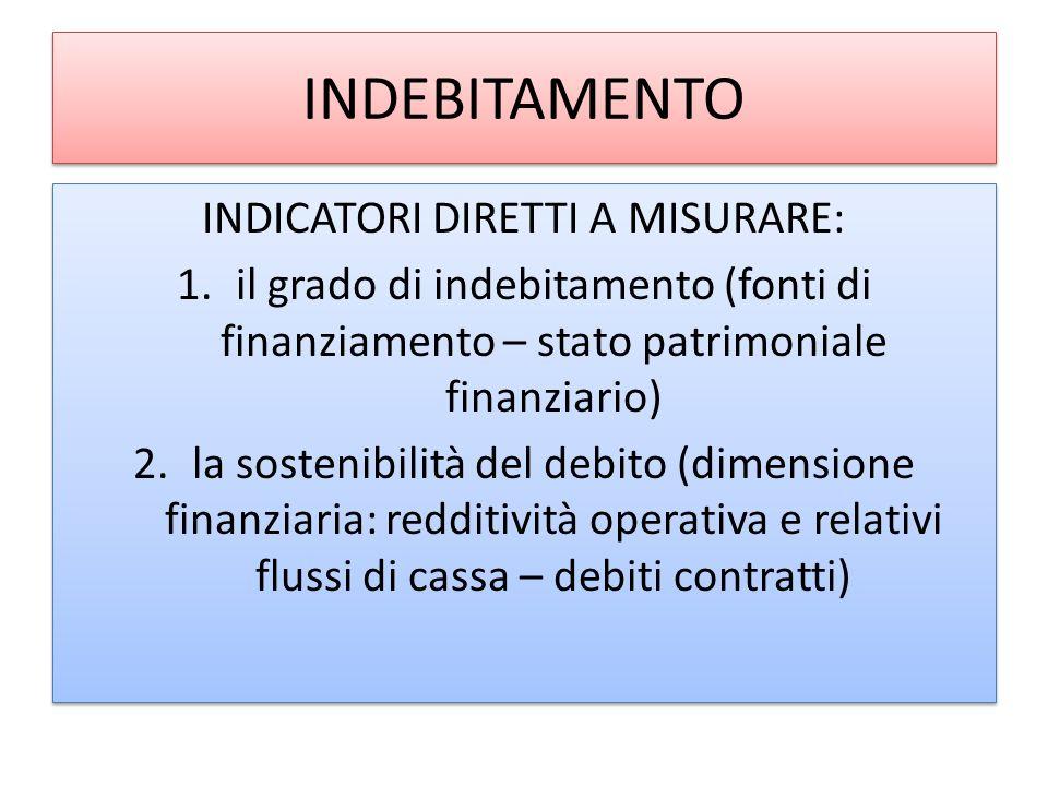 INDEBITAMENTO INDICATORI DIRETTI A MISURARE: 1.il grado di indebitamento (fonti di finanziamento – stato patrimoniale finanziario) 2.la sostenibilità del debito (dimensione finanziaria: redditività operativa e relativi flussi di cassa – debiti contratti) INDICATORI DIRETTI A MISURARE: 1.il grado di indebitamento (fonti di finanziamento – stato patrimoniale finanziario) 2.la sostenibilità del debito (dimensione finanziaria: redditività operativa e relativi flussi di cassa – debiti contratti)