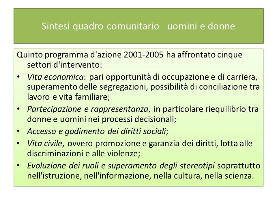 Sintesi quadro comunitario uomini e donne Quinto programma d'azione 2001-2005 ha affrontato cinque settori d'intervento: Vita economica: pari opportun