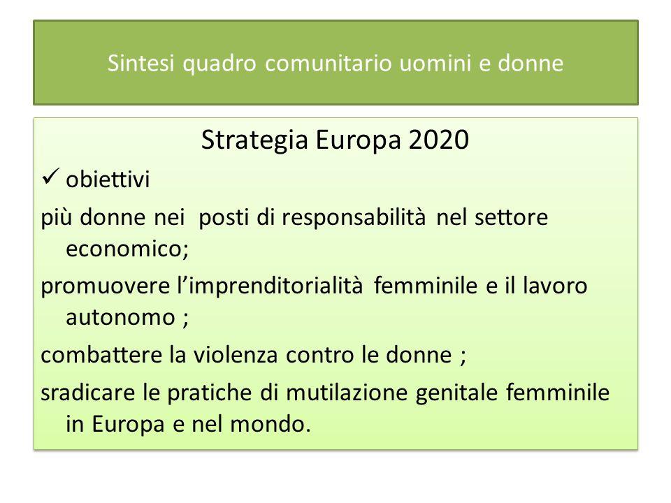 Sintesi quadro comunitario uomini e donne Strategia Europa 2020 obiettivi più donne nei posti di responsabilità nel settore economico; promuovere limprenditorialità femminile e il lavoro autonomo ; combattere la violenza contro le donne ; sradicare le pratiche di mutilazione genitale femminile in Europa e nel mondo.