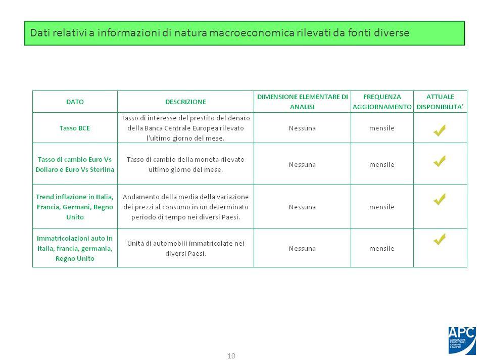 Dati relativi a informazioni di natura macroeconomica rilevati da fonti diverse 10