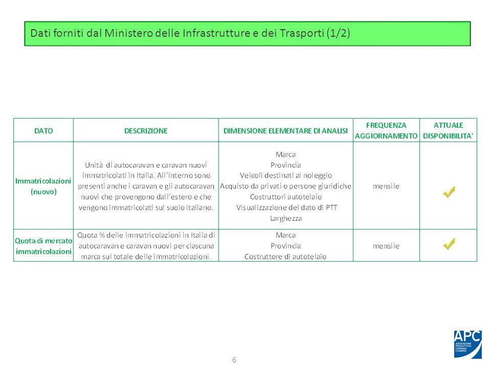 Dati forniti dal Ministero delle Infrastrutture e dei Trasporti (1/2) 6