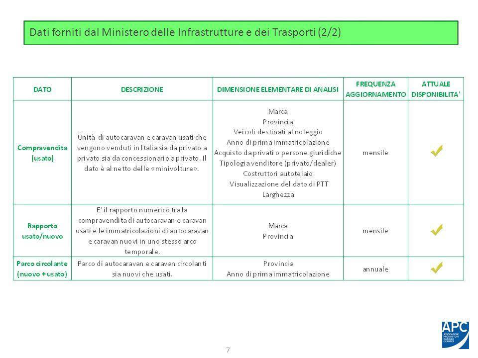 Dati forniti dai Produttori italiani di autocaravan e caravan (associati APC) 8 Nb.