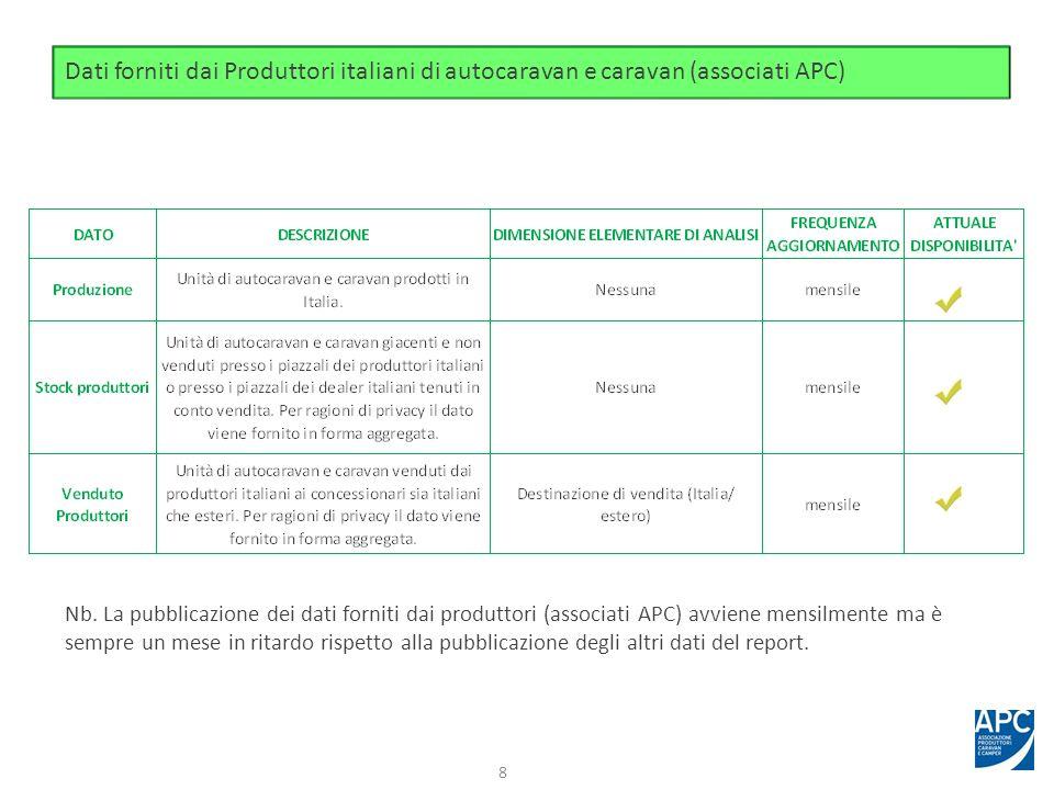 Dati forniti dai Produttori italiani di autocaravan e caravan (associati APC) 8 Nb. La pubblicazione dei dati forniti dai produttori (associati APC) a
