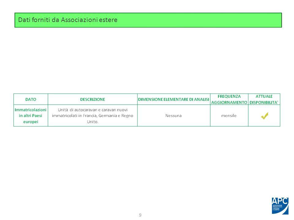 Dati forniti da Associazioni estere 9