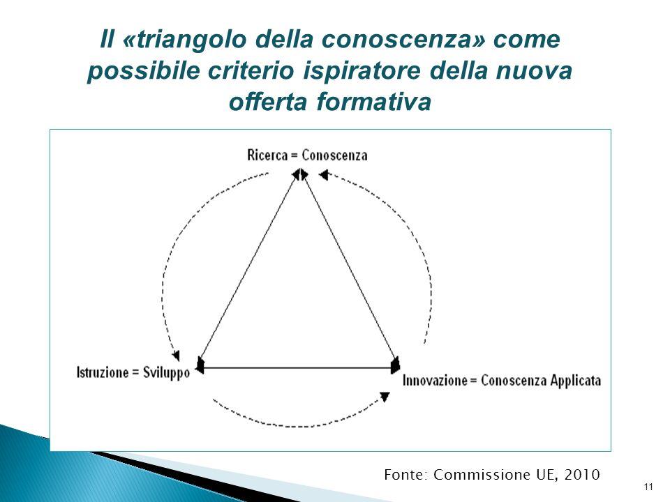 11 Il «triangolo della conoscenza» come possibile criterio ispiratore della nuova offerta formativa Fonte: Commissione UE, 2010