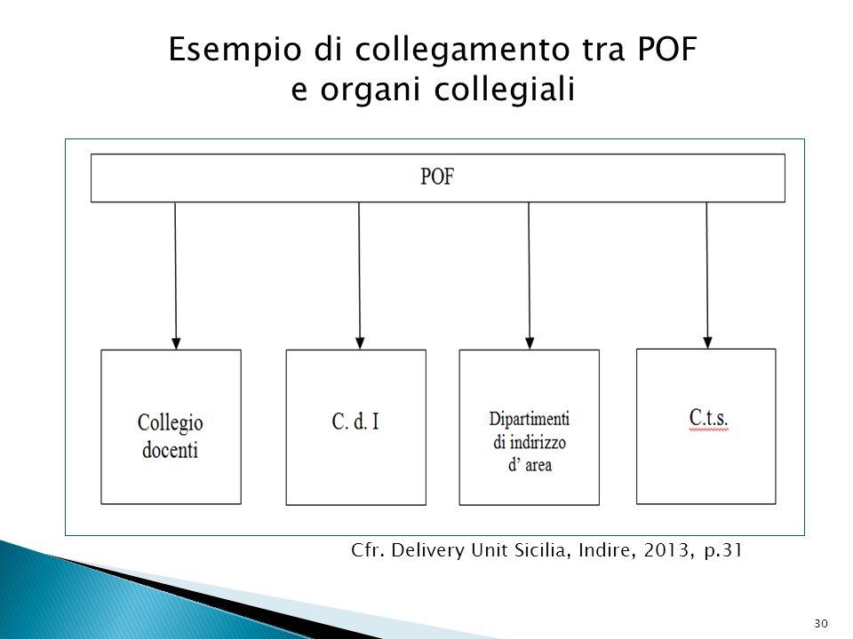 30 Esempio di collegamento tra POF e organi collegiali Cfr.