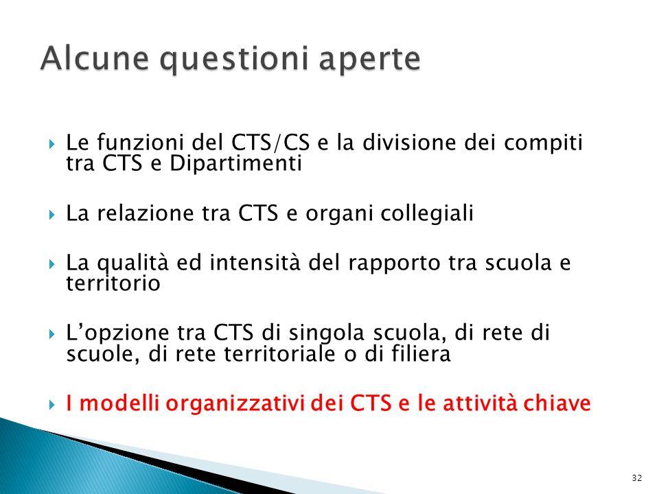 Le funzioni del CTS/CS e la divisione dei compiti tra CTS e Dipartimenti La relazione tra CTS e organi collegiali La qualità ed intensità del rapporto tra scuola e territorio Lopzione tra CTS di singola scuola, di rete di scuole, di rete territoriale o di filiera I modelli organizzativi dei CTS e le attività chiave 32