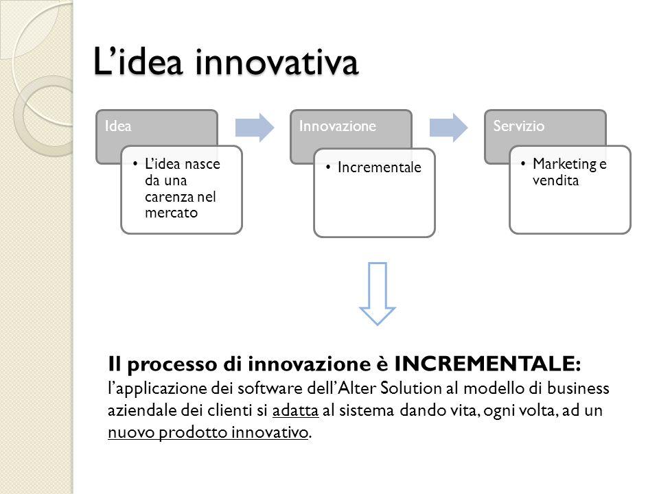Creazione di processi organizzativi: divisione in 4 business units 1 CONSULENZA 2 PRODOTTI SOFTWARE 3 PROGETTI SOFTWARE 4 SERVIZIO