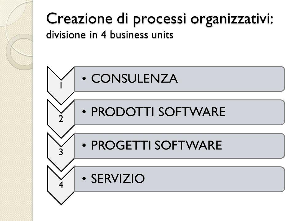 Confronto con i concorrenti PROGETTI Molte software house fanno PROGETTI, non replicabili e particolarmente centrati sulle esigenze di un cliente.