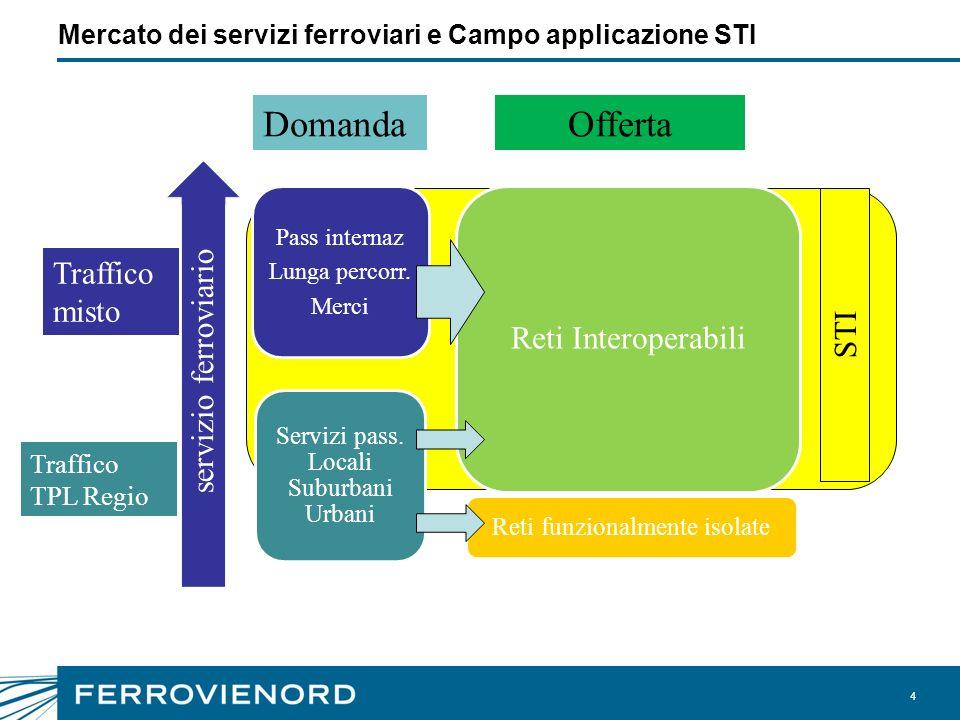 4 Mercato dei servizi ferroviari e Campo applicazione STI Pass internaz Lunga percorr. Merci Reti Interoperabili Servizi pass. Locali Suburbani Urbani